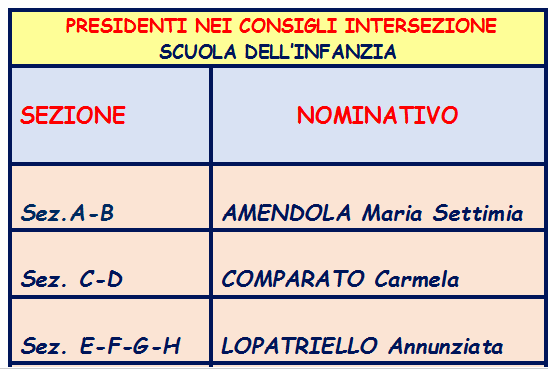 presidenti intersezione
